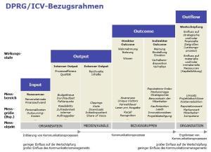 Das Stufenmodell von DPRG und ICV