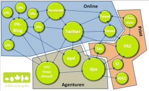 Die Netzwerkanalyse zeigt, wie sich die einzelnen Medien gegenseitig beeinflussen