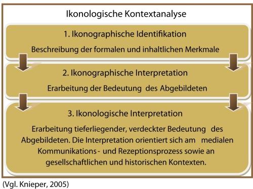 Ikonologische Kontextanalyse