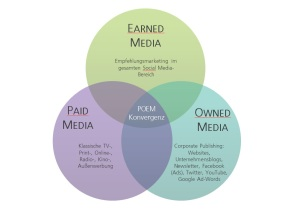 Diagramm Paid - Owned - Earnd - Media