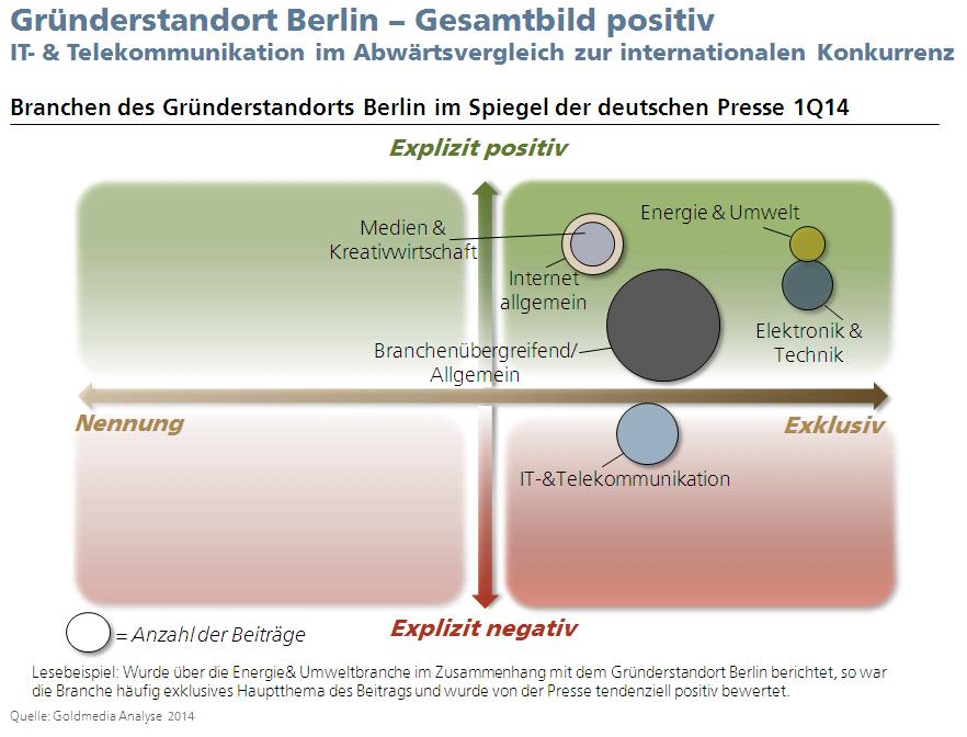 140404_Gründerstandort_Berlin_in_Medien_2014